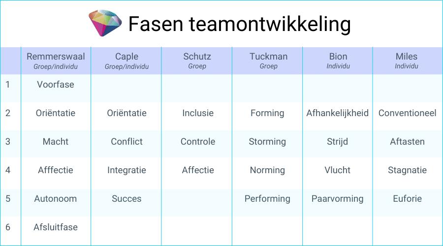 Teamontwikkeling de verschillende fasen volgens Remmerswaal, Caple, Shutz, Tuckman, Bion en Miles